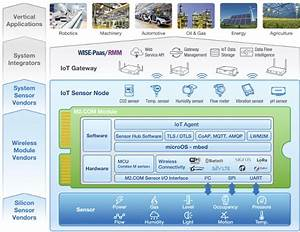 M2 Com Is A Standard For Iot Sensors Based On M 2 Form Factor