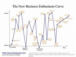 New Business Curve Diagram