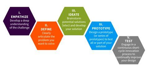 stanford design thinking open innovation pourquoi les grandes entreprises ont