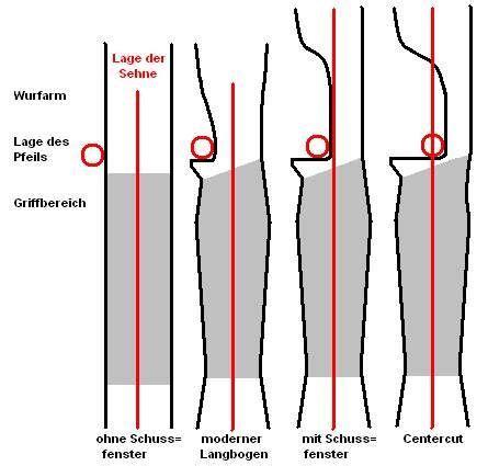 armbrust bogen bauen pin ilson reinato auf arco e flexa bogen bogen bauen und bogenbau