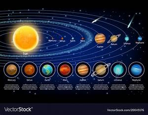 Planets  Again   - Lessons