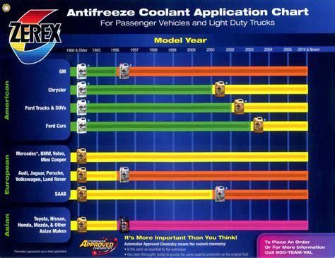 jeep acid yellow zerex antifreeze whitfield oil company