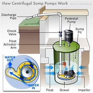 Sump Pump Discharge Pipe Ideas