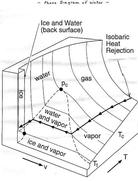 Heat Pressure Diagram by Figures431