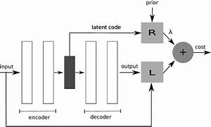 Block Diagram For Itl Autoencoder  L Is The Reconstruction Cost