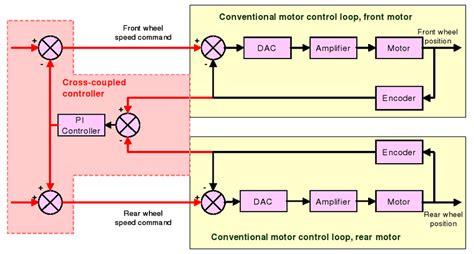 Block Diagram Cross Coupled Control Loop Here