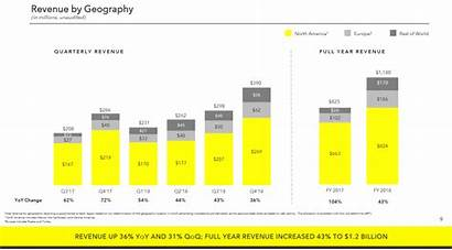 Revenue Snap User Quarter Base Fourth Billion