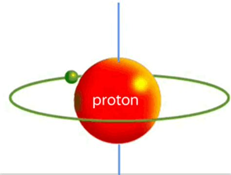 Proton Magnetic Moment by Science Of Magic Neuroscience And Mri In The Study Of Magic