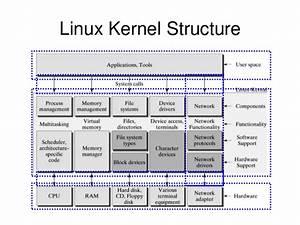 Code  U0026 Coffe  Linux And Where Am I