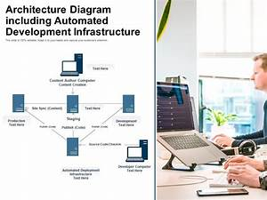 Architecture Diagram Including Automated Development