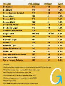 Beer Alcohol Calorie Chart