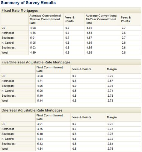 bond yields pull long term mortgage rates