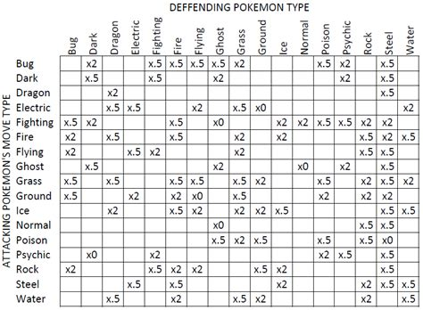 Pokemon Type Match-up Chart