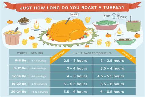 long  takes  roast  turkey