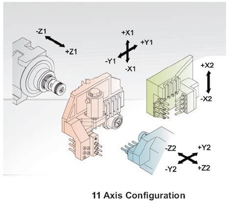 Cnc Machine Axi Diagram by Dts Welcome