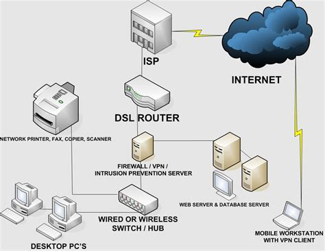 Home Design Network : How To Setup A Small Business Network