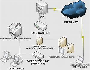 How To Setup A Small Business Network