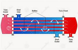 Shell  U0026 Tube Heat Exchanger