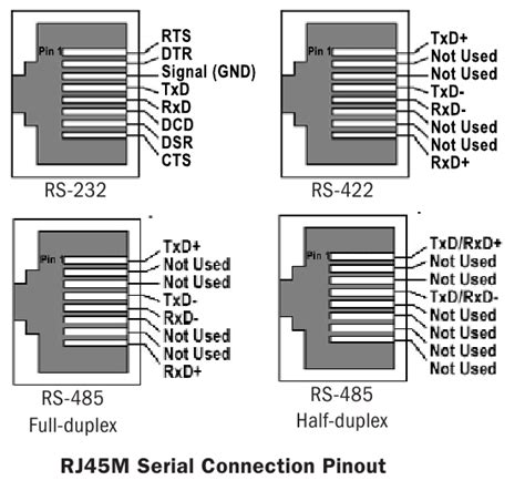 rs 485 on rj45 rs232 rs485 diagram floor plans