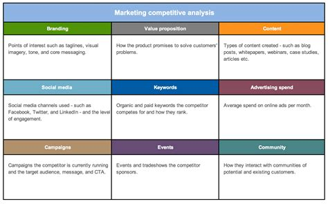 strategy  competitor analysis templates aha