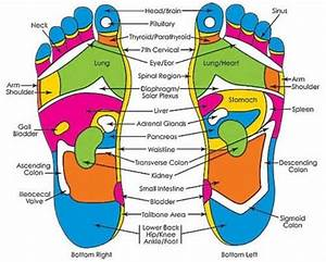 Image Result For Foot Pressure Map