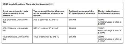 Sprint To Nix Unlimited From Mobile Broadband And