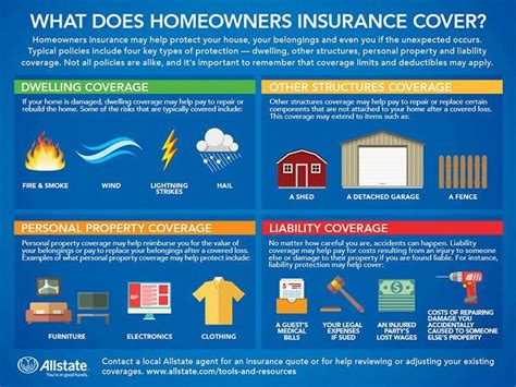 What does homeowners insurance cover? What Does Homeowners Insurance Cover?   Allstate