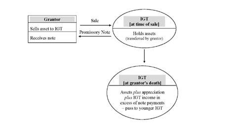 sales  intentional grantor trusts