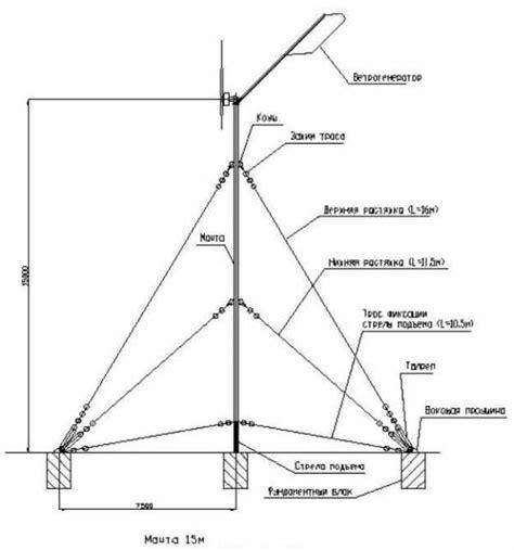 Расчет мощности ветрогенератора