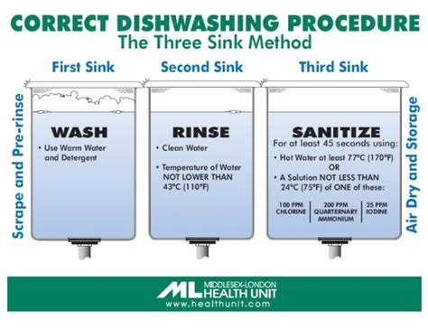 the correct order of a three compartment sink is resources middlesex london health unit