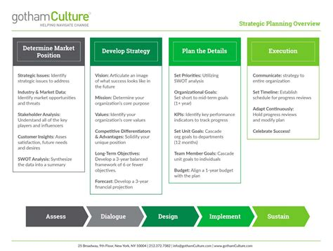 strategic people planning gothamculture