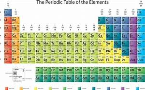 Bright Colorful Periodic Table Of The