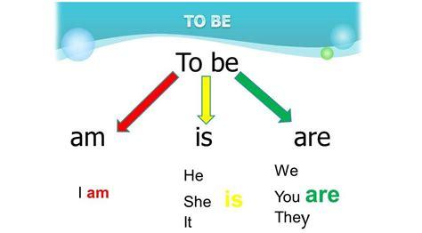 Зачем нужны AM, IS, ARE в английском языке? Глагол to be в