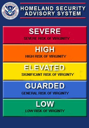 Homeland Security Threat Level Chart