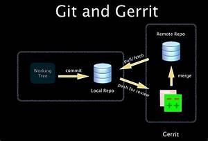 Google Gerrit