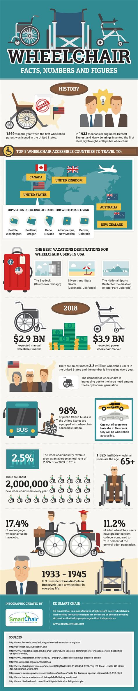 Wheelchair Facts, Numbers And Figures [infographic] Kd