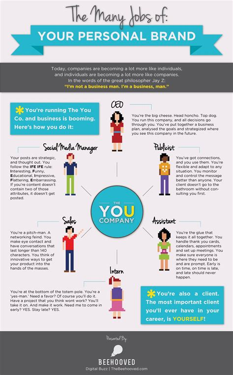 7 Steps To Creating Your Personal Brand » Community Govloop