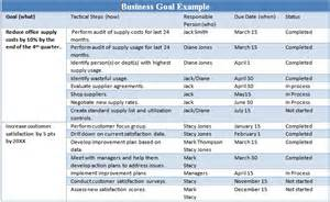 Business Goal Setting Examples