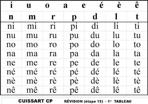 pratique pedagogique au cours preparatoire syllabes