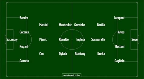 Juventus vs Parma: TV channel, predicted lineup, match ...