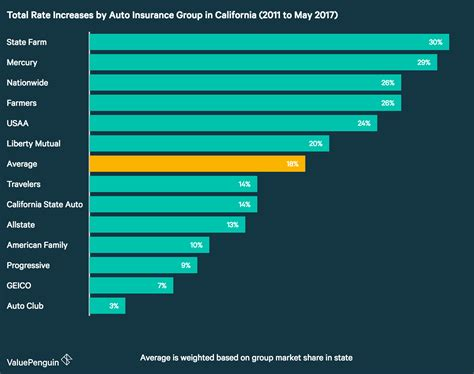 How Much Have Auto Insurance Rates Increased In California