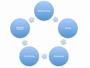 Gründerwissen: Management-Regelkreis