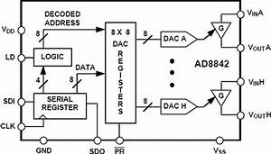 ad8842 datasheet and product info analog devices With simple 8 bit two quadrant multiplying digital to analog converter dac