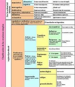Clasificación de las Oraciones Simples Lengua castellana y Literatura