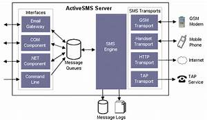 Sms Gateway Software From Intellisoftware