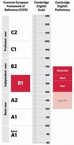 B1 Preliminary results | Cambridge English