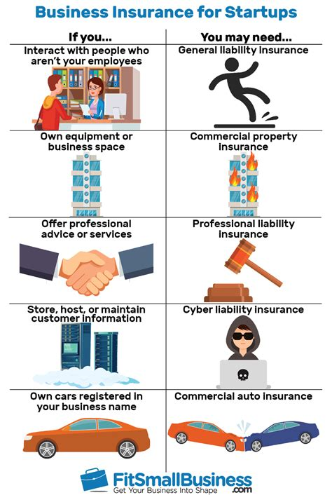 business insurance  startups cost coverage providers