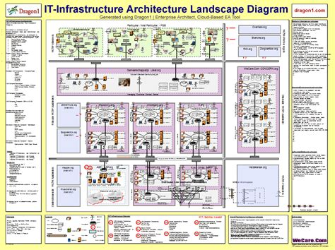 enterprise architecture blueprint dragon