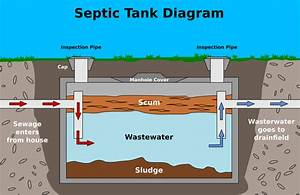 Rules And Regulations For Septic Tanks In France  Fosse