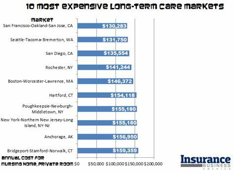 Term Care Is Best Expensive The Top 10 Best